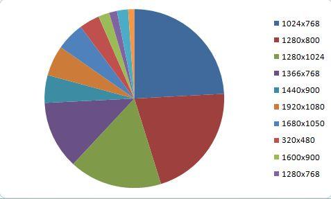 画面解像度シェア(2011年1月・2月)