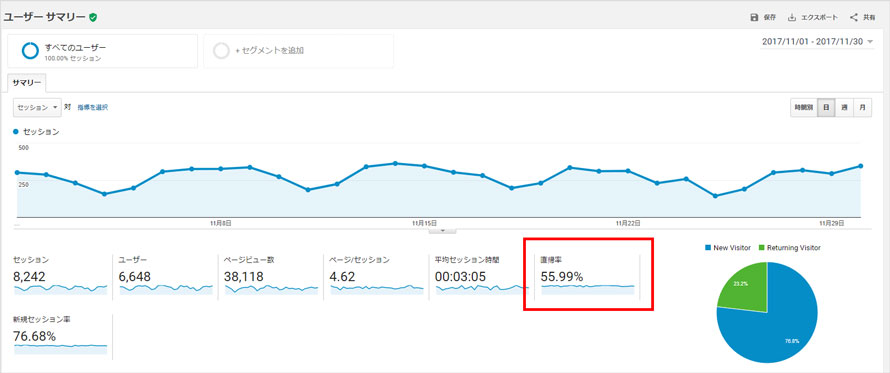 Google Analytics直帰率