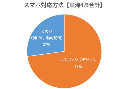 円グラフ:静岡県、愛知県、岐阜県、三重県レスポンシブWebデザイン対応率73%