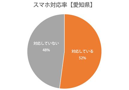 円グラフ:愛知県スマホ対応率52%