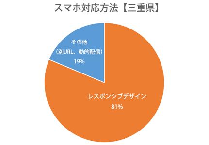 円グラフ:三重県レスポンシブWebデザイン対応率81%