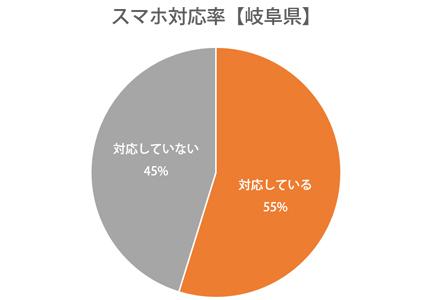 円グラフ:岐阜県スマホ対応率55%
