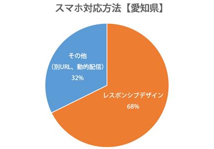 円グラフ:愛知県レスポンシブWebデザイン対応率68%