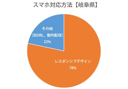 円グラフ:岐阜県レスポンシブWebデザイン対応率78%
