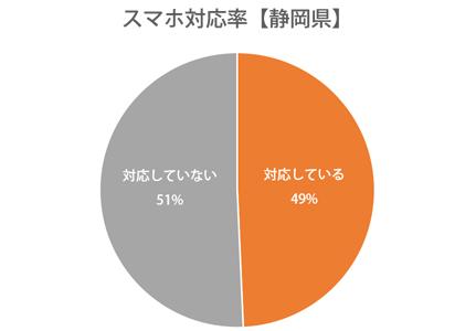 円グラフ:静岡県スマホ対応率49%