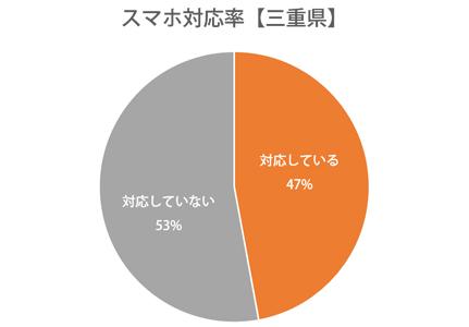 円グラフ:三重県スマホ対応率47%