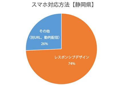 円グラフ:静岡県レスポンシブWebデザイン対応率74%