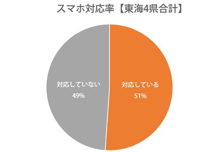 円グラフ:静岡県、愛知県、岐阜県、三重県スマホ対応率51%