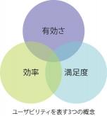 ユーザビリティを表す3つの概念「有効さ」「効率」「満足度」