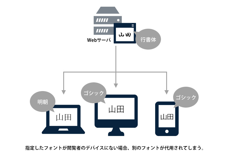 指定したフォントが閲覧者のデバイスにない場合、別のフォントが代用されてしまう。