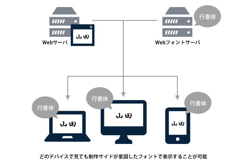 どのデバイスで見ても制作サイドが意図したフォントで表示することが可能