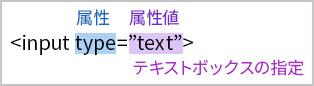 図:inputタグの場合の属性