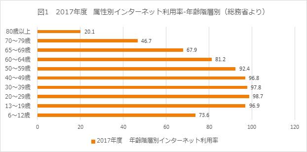 図1 2017年度 属性別インターネット利用率