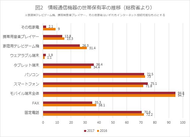 図2 情報通信機器の世帯保有率の推移