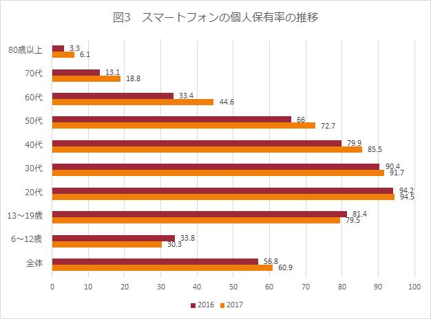 図3 スマートフォンの個人保有率の推移
