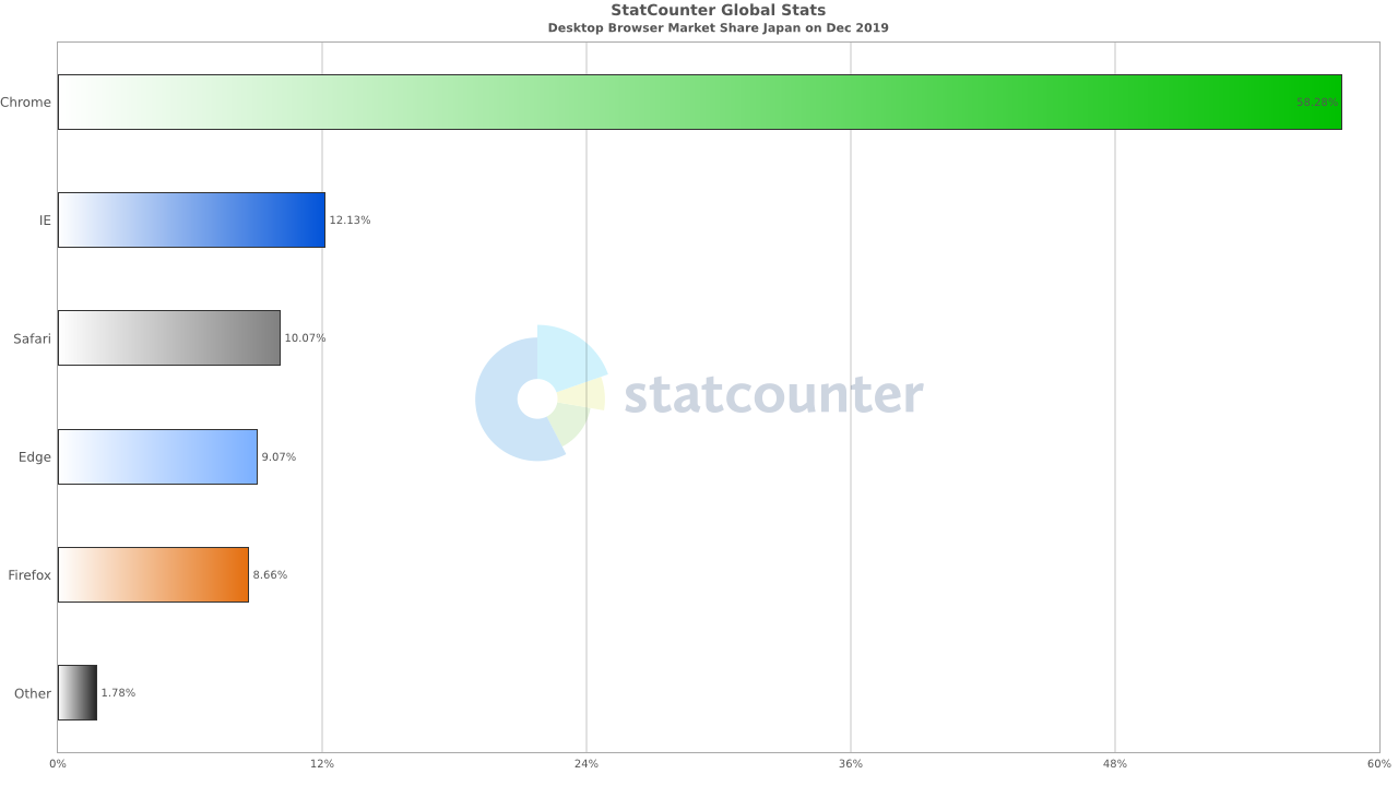 Chromeシェア58.28%