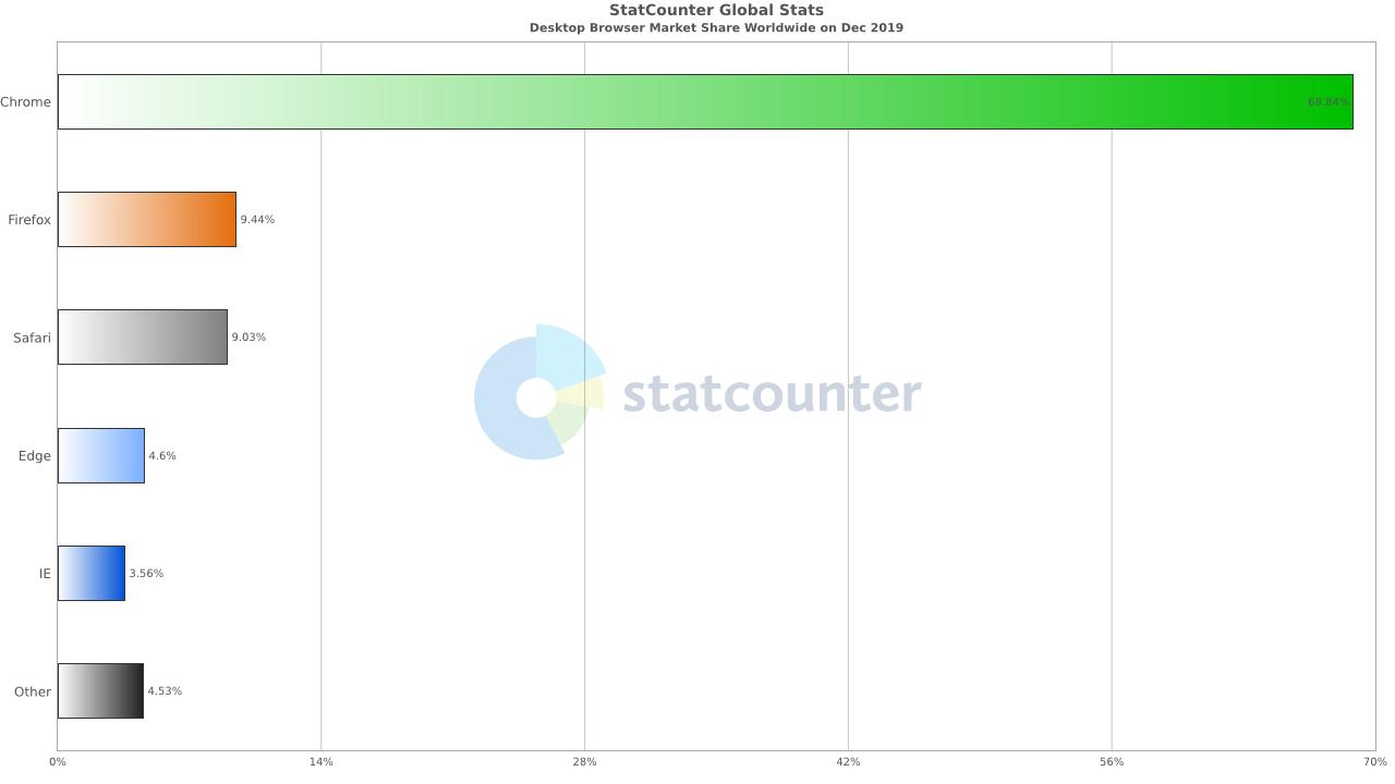 Chromeシェア68.84%