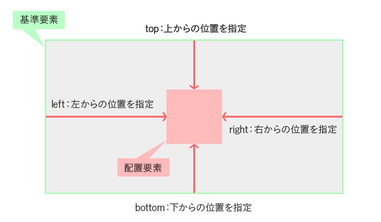 positionの指定