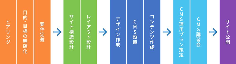 アーティスCMS導入フロー図