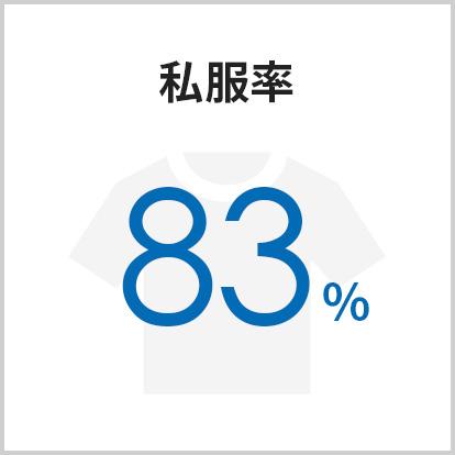 私服率83%